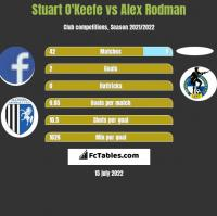 Stuart O'Keefe vs Alex Rodman h2h player stats