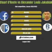 Stuart O'Keefe vs Alexander Louis Jakubiak h2h player stats