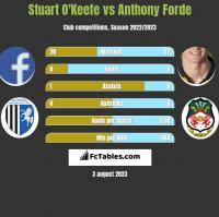 Stuart O'Keefe vs Anthony Forde h2h player stats