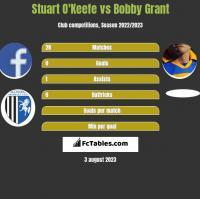 Stuart O'Keefe vs Bobby Grant h2h player stats