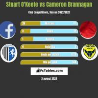 Stuart O'Keefe vs Cameron Brannagan h2h player stats