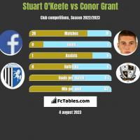 Stuart O'Keefe vs Conor Grant h2h player stats