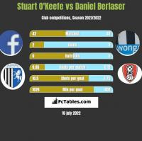 Stuart O'Keefe vs Daniel Berlaser h2h player stats