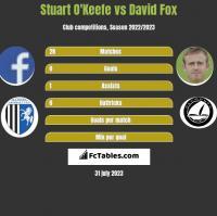 Stuart O'Keefe vs David Fox h2h player stats