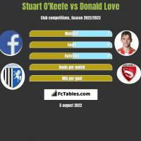 Stuart O'Keefe vs Donald Love h2h player stats