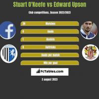 Stuart O'Keefe vs Edward Upson h2h player stats