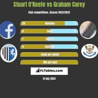 Stuart O'Keefe vs Graham Carey h2h player stats