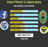 Stuart O'Keefe vs James Henry h2h player stats