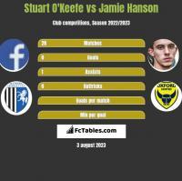 Stuart O'Keefe vs Jamie Hanson h2h player stats