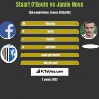 Stuart O'Keefe vs Jamie Ness h2h player stats