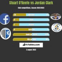Stuart O'Keefe vs Jordan Clark h2h player stats