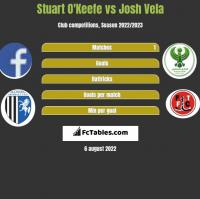 Stuart O'Keefe vs Josh Vela h2h player stats
