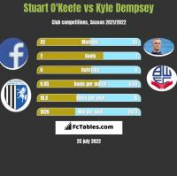 Stuart O'Keefe vs Kyle Dempsey h2h player stats