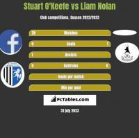 Stuart O'Keefe vs Liam Nolan h2h player stats