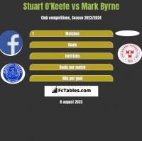 Stuart O'Keefe vs Mark Byrne h2h player stats