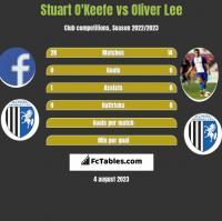 Stuart O'Keefe vs Oliver Lee h2h player stats