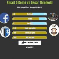 Stuart O'Keefe vs Oscar Threlkeld h2h player stats