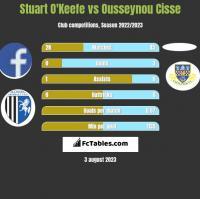 Stuart O'Keefe vs Ousseynou Cisse h2h player stats