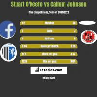 Stuart O'Keefe vs Callum Johnson h2h player stats