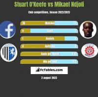 Stuart O'Keefe vs Mikael Ndjoli h2h player stats