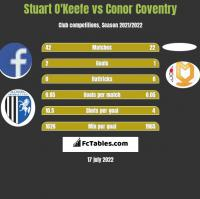 Stuart O'Keefe vs Conor Coventry h2h player stats