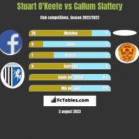Stuart O'Keefe vs Callum Slattery h2h player stats