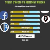 Stuart O'Keefe vs Matthew Willock h2h player stats