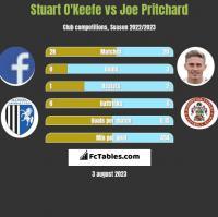 Stuart O'Keefe vs Joe Pritchard h2h player stats