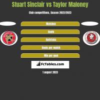 Stuart Sinclair vs Taylor Maloney h2h player stats