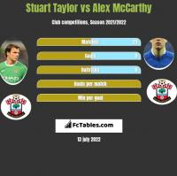 Stuart Taylor vs Alex McCarthy h2h player stats