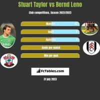 Stuart Taylor vs Bernd Leno h2h player stats