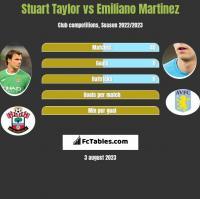 Stuart Taylor vs Emiliano Martinez h2h player stats