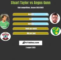 Stuart Taylor vs Angus Gunn h2h player stats