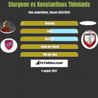 Sturgeon vs Konstantinos Thimianis h2h player stats