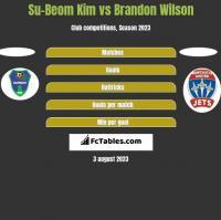 Su-Beom Kim vs Brandon Wilson h2h player stats