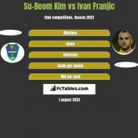 Su-Beom Kim vs Ivan Franjic h2h player stats