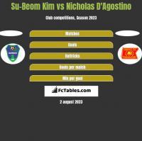 Su-Beom Kim vs Nicholas D'Agostino h2h player stats