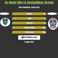 Su-Beom Kim vs Kostandinos Grozos h2h player stats