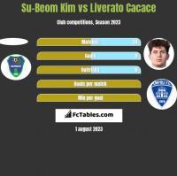 Su-Beom Kim vs Liverato Cacace h2h player stats