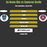 Su-Beom Kim vs Cameron Devlin h2h player stats