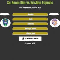 Su-Beom Kim vs Kristian Popovic h2h player stats