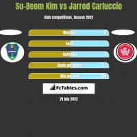 Su-Beom Kim vs Jarrod Carluccio h2h player stats
