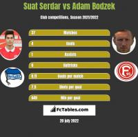 Suat Serdar vs Adam Bodzek h2h player stats