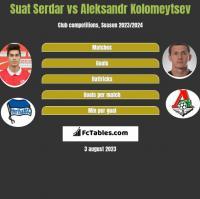 Suat Serdar vs Aleksandr Kolomeytsev h2h player stats