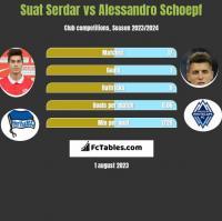 Suat Serdar vs Alessandro Schoepf h2h player stats