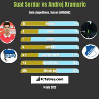 Suat Serdar vs Andrej Kramaric h2h player stats