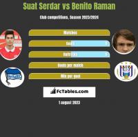 Suat Serdar vs Benito Raman h2h player stats