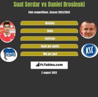 Suat Serdar vs Daniel Brosinski h2h player stats