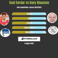 Suat Serdar vs Davy Klaassen h2h player stats