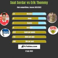 Suat Serdar vs Erik Thommy h2h player stats